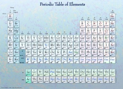 Colorful periodic table of elements.